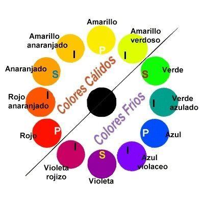 Circulo del Color Del Cabello