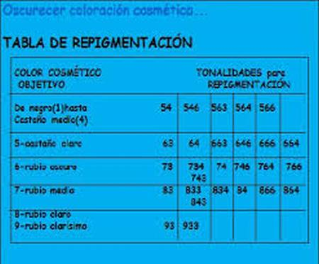 tabla repigmentacion