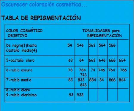 tabla+re-pigmentacion